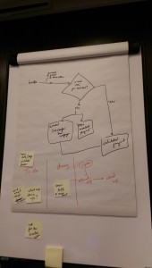 Kanban in action at the DevOps Days London Hackathon