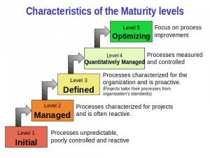 CMMI Maturity Model