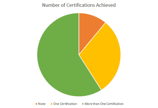 number-of-certifications