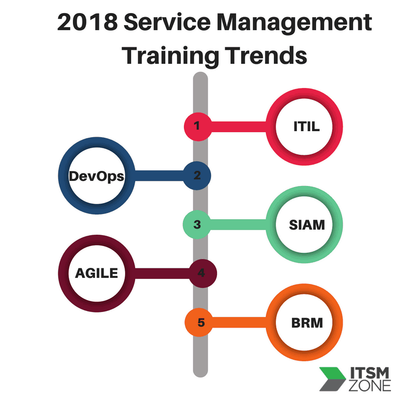 ITSM Zone top service management training trends