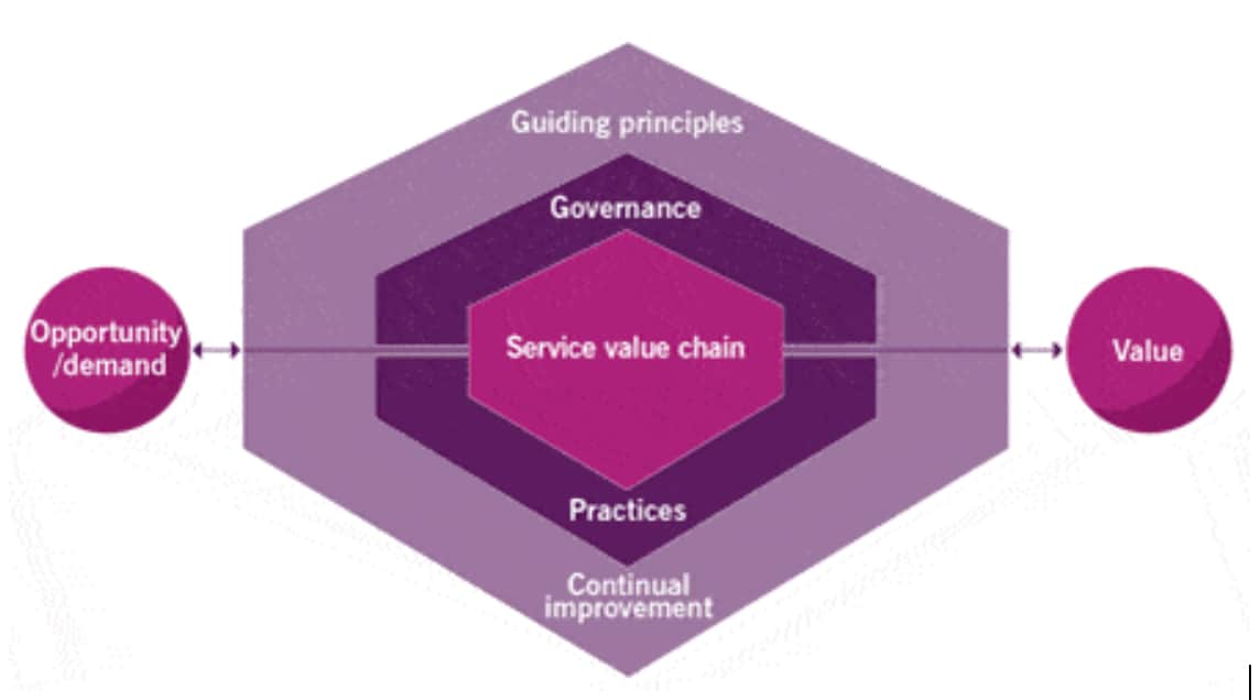 service value system (SVS) diagram